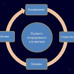 Этапы достижения цели