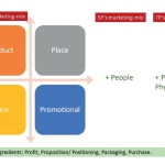 Анализ маркетинг-микса товара (4Р, 5Р, 7Р)