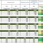 Квартальный (годовой) отчет о работе маркетинга в компании