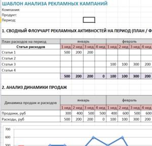 Шаблон Анализа рекламных компаний.