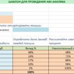 АВС-анализ в маркетинге
