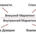 Диагностический метод Адизеса