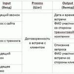 SIPOC. Руководство пользователя
