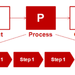 SIPOC — метод формализации бизнес-процессов